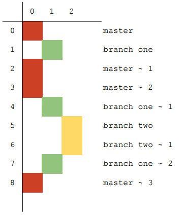 Building Commit Graphs - Codebase